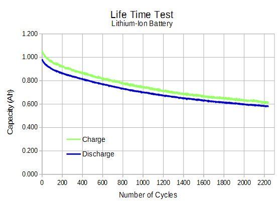 LifeTimeGraph